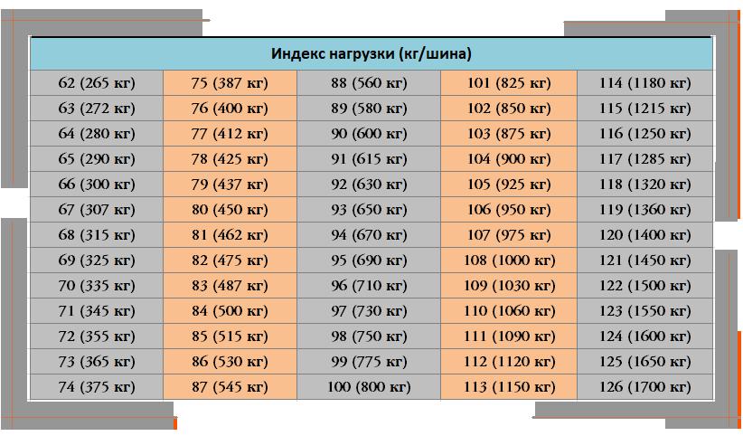 Индекс нагрузи